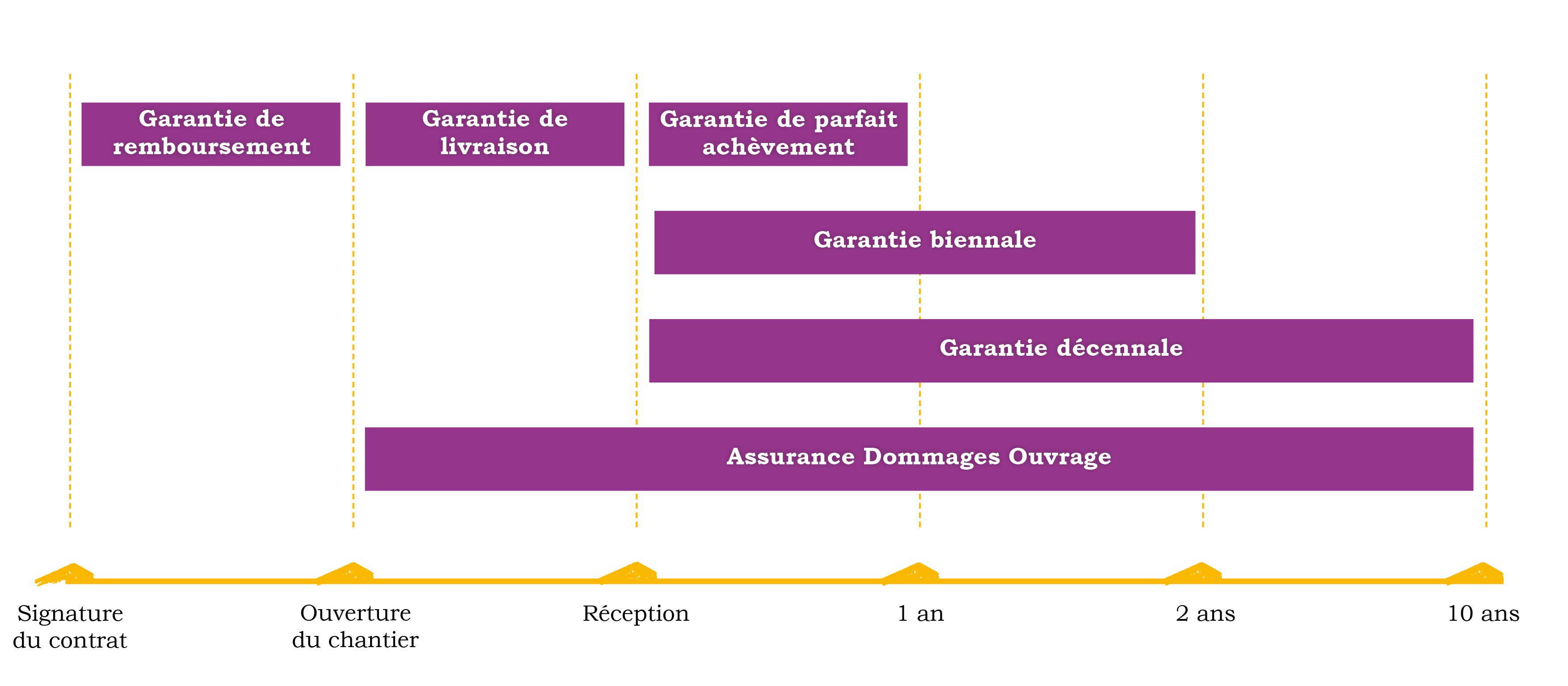 Les garanties et assurances du ccmi villas trident for Assurance construction maison